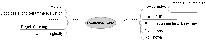 evaluationtable